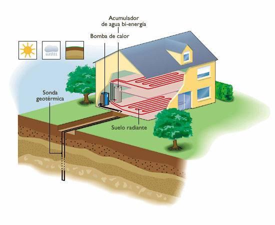 El ahorro mediante geotermia y placas solares energias renovables - Sistemas de calefaccion para viviendas unifamiliares ...